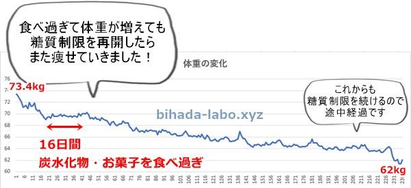 taijyu-8month-graph2